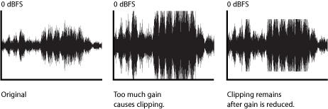 Clipped Waveform - what your clipped audio looks like